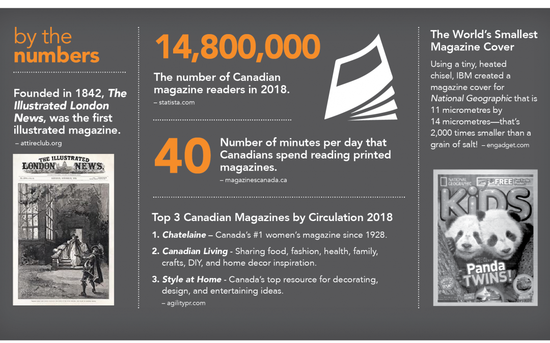 By The Numbers – Publications